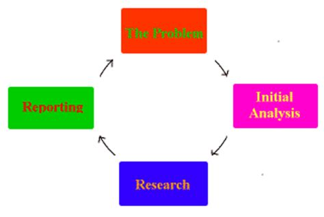 Fantastic Example Of Data Analysis In Research Proposal